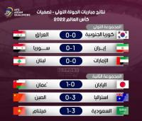نتائج الجولة الأولى من تصفيات اسيا المؤهلة لمونديال قطر